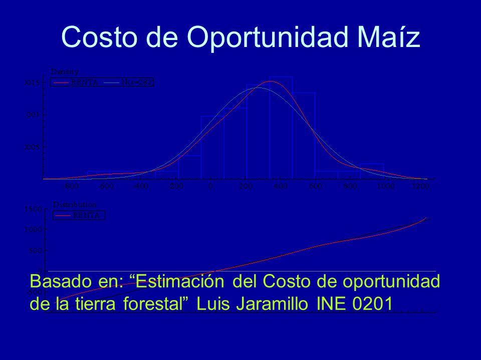 Costo de Oportunidad Maíz Basado en: Estimación del Costo de oportunidad de la tierra forestal Luis Jaramillo INE 0201