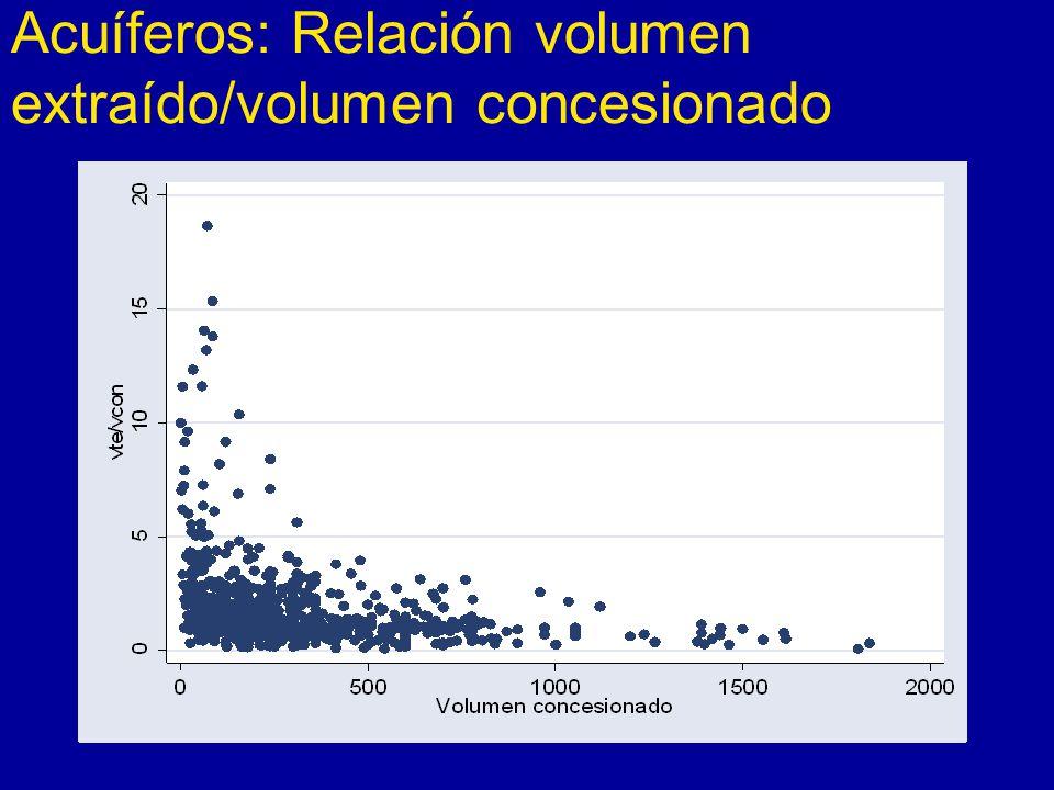 Acuíferos: Relación volumen extraído/volumen concesionado