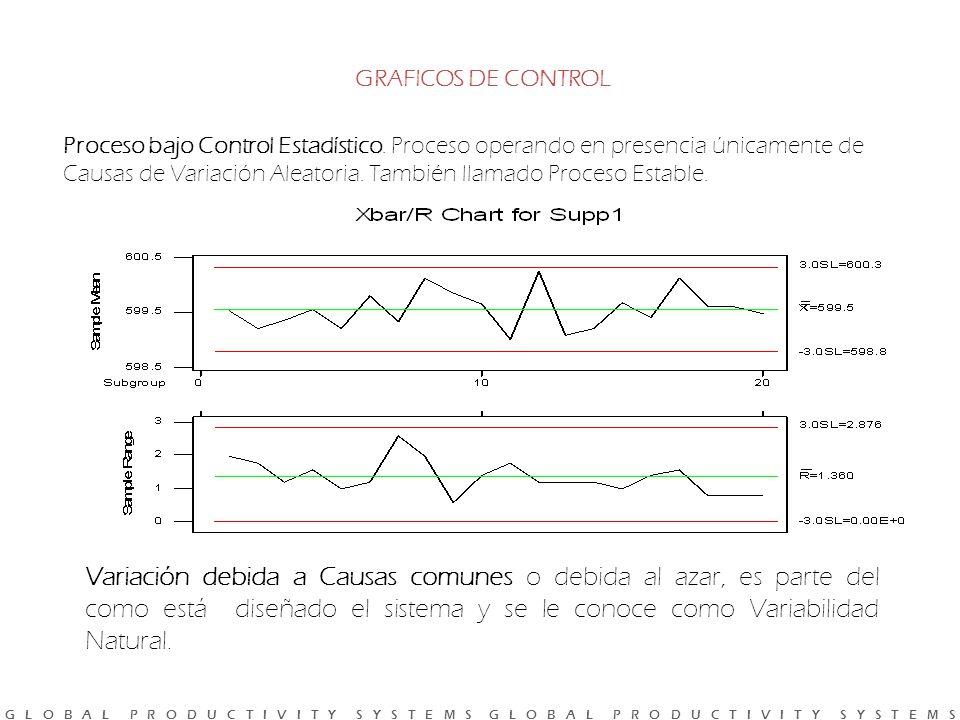 G L O B A L P R O D U C T I V I T Y S Y S T E M S G L O B A L P R O D U C T I V I T Y S Y S T E M S GRAFICOS DE CONTROL Proceso bajo Control Estadístico.