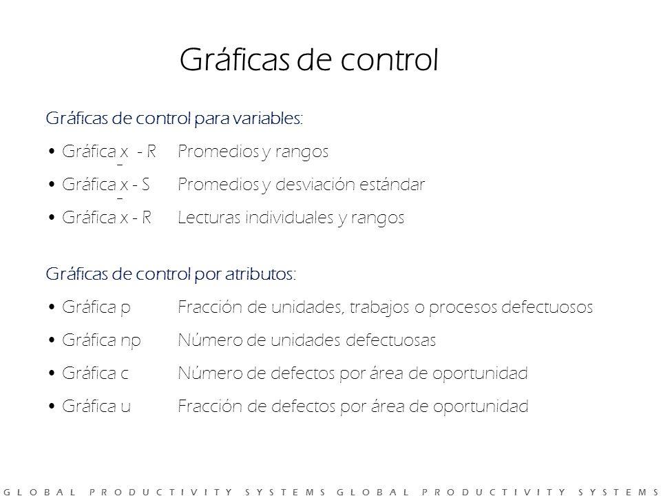 G L O B A L P R O D U C T I V I T Y S Y S T E M S G L O B A L P R O D U C T I V I T Y S Y S T E M S Gráficas de control Gráficas de control para variables: Gráfica x - RPromedios y rangos Gráfica x - SPromedios y desviación estándar Gráfica x - RLecturas individuales y rangos Gráficas de control por atributos: Gráfica p Fracción de unidades, trabajos o procesos defectuosos Gráfica np Número de unidades defectuosas Gráfica c Número de defectos por área de oportunidad Gráfica u Fracción de defectos por área de oportunidad