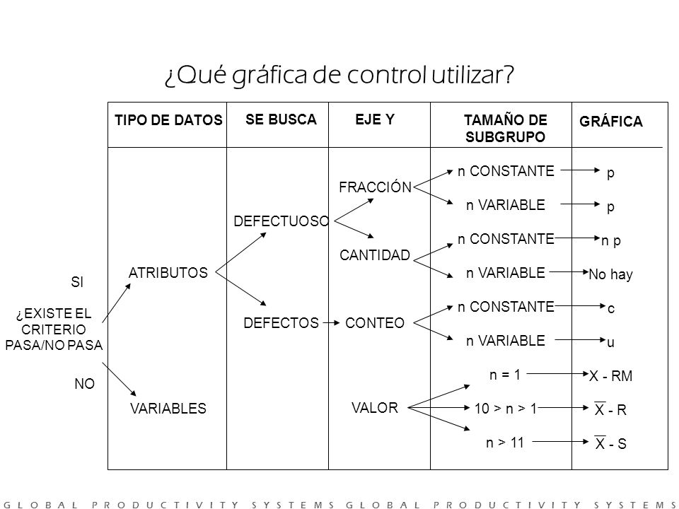 G L O B A L P R O D U C T I V I T Y S Y S T E M S G L O B A L P R O D U C T I V I T Y S Y S T E M S ¿Qué gráfica de control utilizar.