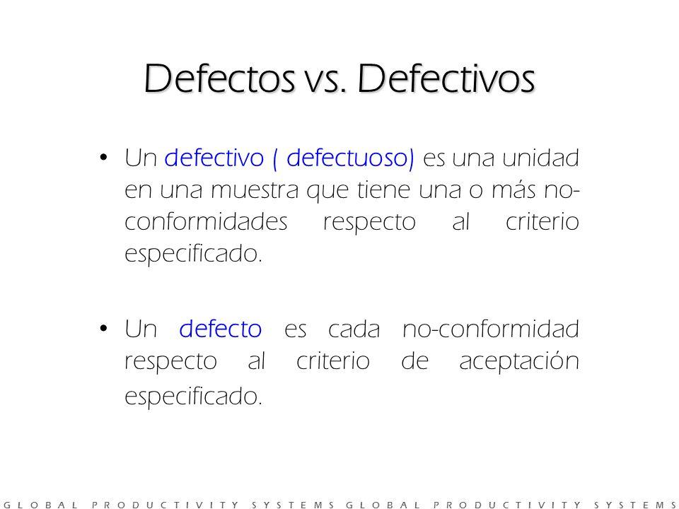 G L O B A L P R O D U C T I V I T Y S Y S T E M S G L O B A L P R O D U C T I V I T Y S Y S T E M S Defectos vs.