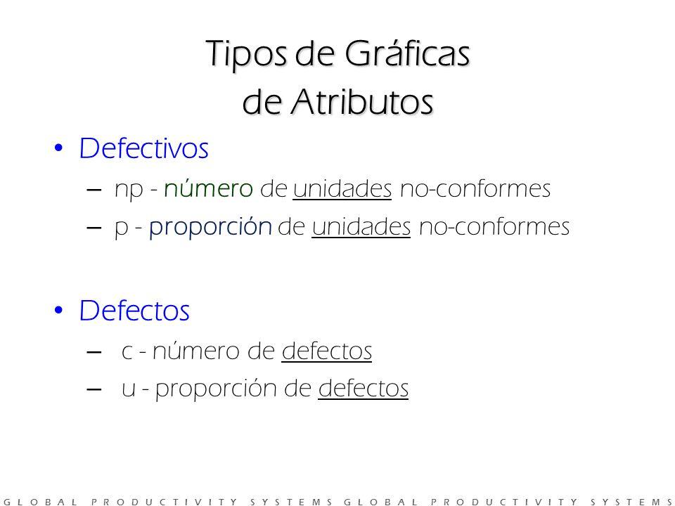 G L O B A L P R O D U C T I V I T Y S Y S T E M S G L O B A L P R O D U C T I V I T Y S Y S T E M S Tipos de Gráficas de Atributos Defectivos – np - número de unidades no-conformes – p - proporción de unidades no-conformes Defectos – c - número de defectos – u - proporción de defectos