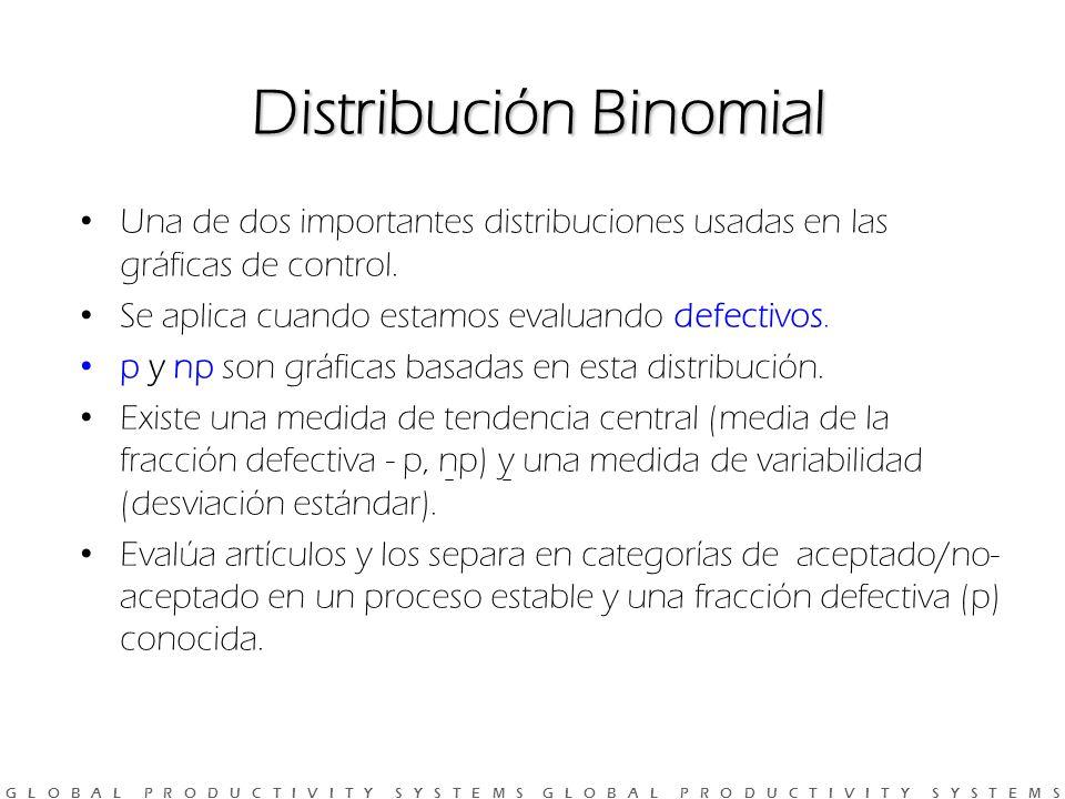 G L O B A L P R O D U C T I V I T Y S Y S T E M S G L O B A L P R O D U C T I V I T Y S Y S T E M S Distribución Binomial Una de dos importantes distribuciones usadas en las gráficas de control.