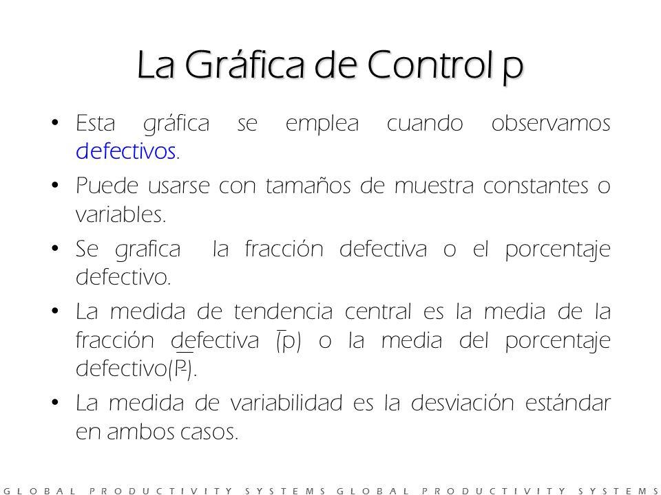 G L O B A L P R O D U C T I V I T Y S Y S T E M S G L O B A L P R O D U C T I V I T Y S Y S T E M S La Gráfica de Control p Esta gráfica se emplea cuando observamos defectivos.