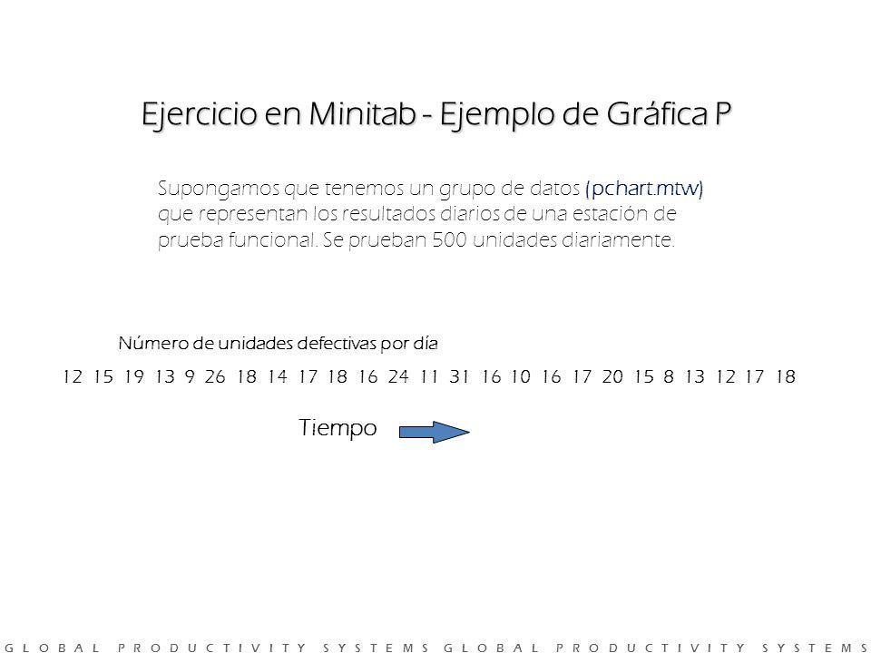 G L O B A L P R O D U C T I V I T Y S Y S T E M S G L O B A L P R O D U C T I V I T Y S Y S T E M S Ejercicio en Minitab - Ejemplo de Gráfica P Supongamos que tenemos un grupo de datos (pchart.mtw) que representan los resultados diarios de una estación de prueba funcional.
