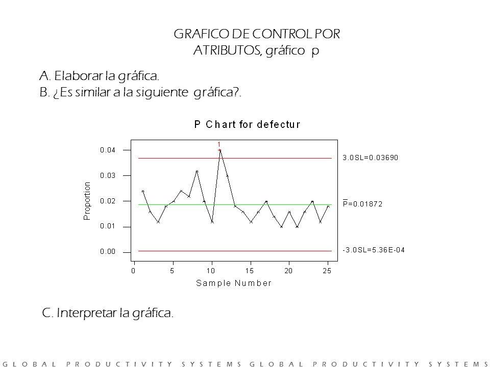 G L O B A L P R O D U C T I V I T Y S Y S T E M S G L O B A L P R O D U C T I V I T Y S Y S T E M S GRAFICO DE CONTROL POR ATRIBUTOS, gráfico p A.