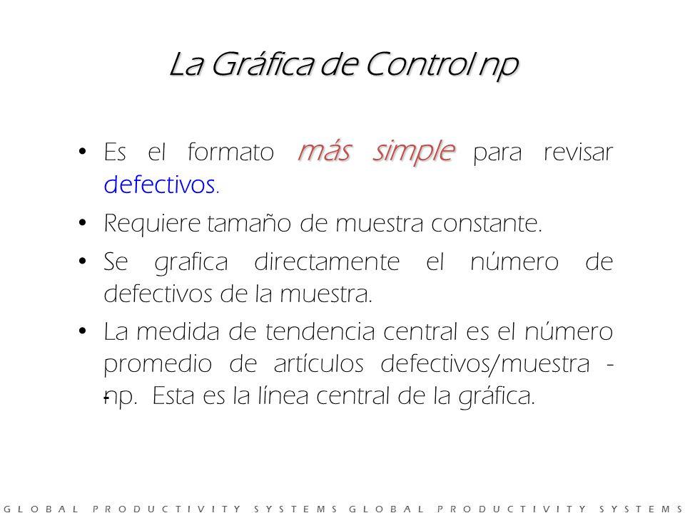 G L O B A L P R O D U C T I V I T Y S Y S T E M S G L O B A L P R O D U C T I V I T Y S Y S T E M S La Gráfica de Control np más simple Es el formato más simple para revisar defectivos.