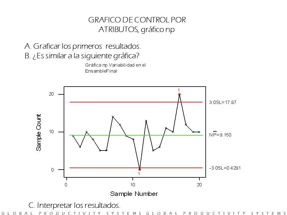 G L O B A L P R O D U C T I V I T Y S Y S T E M S G L O B A L P R O D U C T I V I T Y S Y S T E M S GRAFICO DE CONTROL POR ATRIBUTOS, gráfico np A.