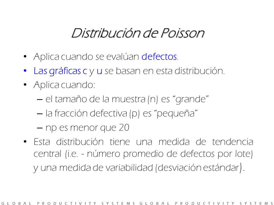 G L O B A L P R O D U C T I V I T Y S Y S T E M S G L O B A L P R O D U C T I V I T Y S Y S T E M S Distribución de Poisson Aplica cuando se evalúan defectos.