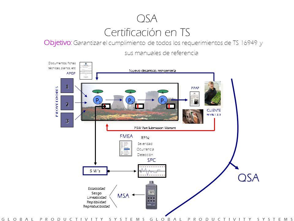 G L O B A L P R O D U C T I V I T Y S Y S T E M S G L O B A L P R O D U C T I V I T Y S Y S T E M S Objetivo: Garantizar el cumplimiento de todos los requerimientos de TS 16949 y sus manuales de referencia Documentos, fichas técnicas, planos, etc QSA P R O V E E D O R E S 1 2 3 P1P1 A P2P2 A P3P3 A Nuevo desarrollo, reingeniería PSW Part Submission Warrant 5 W´s SPC EstabilidadSesgoLineabilidadRepitibilidadReproducibilidad MSA PPAP FMEA RPN:SeveridadOcurrenciaDetección APQP CLIENTE NIVEL 1, 2, 3 QSA Certificación en TS