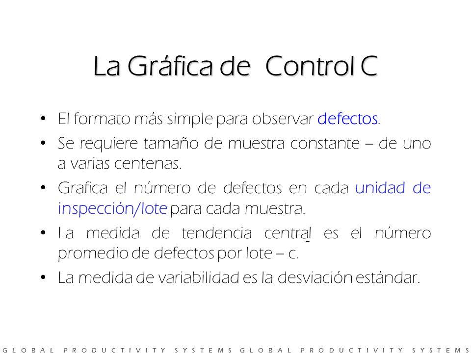 G L O B A L P R O D U C T I V I T Y S Y S T E M S G L O B A L P R O D U C T I V I T Y S Y S T E M S La Gráfica de Control C El formato más simple para observar defectos.