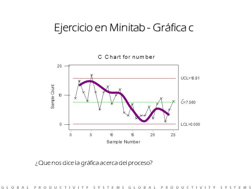 G L O B A L P R O D U C T I V I T Y S Y S T E M S G L O B A L P R O D U C T I V I T Y S Y S T E M S ¿Que nos dice la gráfica acerca del proceso.