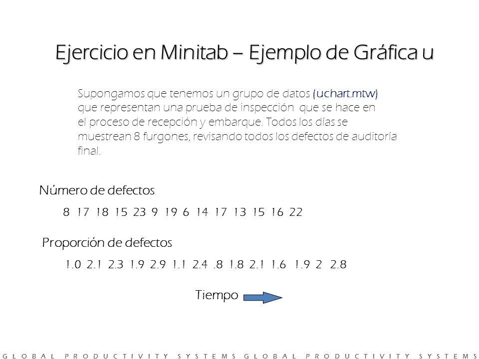 G L O B A L P R O D U C T I V I T Y S Y S T E M S G L O B A L P R O D U C T I V I T Y S Y S T E M S Ejercicio en Minitab – Ejemplo de Gráfica u Supongamos que tenemos un grupo de datos (uchart.mtw) que representan una prueba de inspección que se hace en el proceso de recepción y embarque.