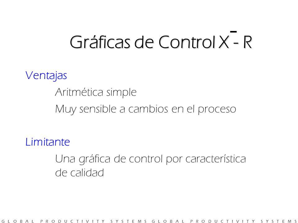 G L O B A L P R O D U C T I V I T Y S Y S T E M S G L O B A L P R O D U C T I V I T Y S Y S T E M S Ventajas Aritmética simple Muy sensible a cambios en el proceso Limitante Una gráfica de control por característica de calidad Gráficas de Control X - R