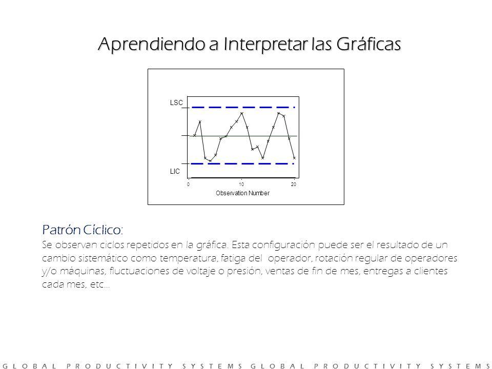 G L O B A L P R O D U C T I V I T Y S Y S T E M S G L O B A L P R O D U C T I V I T Y S Y S T E M S Aprendiendo a Interpretar las Gráficas 20100 Observation Number Patrón Cíclico: Se observan ciclos repetidos en la gráfica.