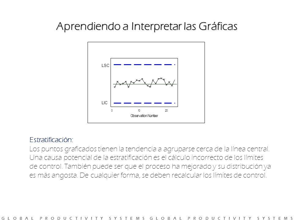 G L O B A L P R O D U C T I V I T Y S Y S T E M S G L O B A L P R O D U C T I V I T Y S Y S T E M S Estratificación: Los puntos graficados tienen la tendencia a agruparse cerca de la línea central.