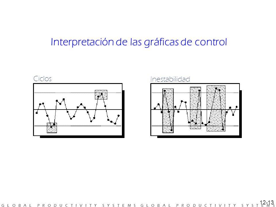 G L O B A L P R O D U C T I V I T Y S Y S T E M S G L O B A L P R O D U C T I V I T Y S Y S T E M S Interpretación de las gráficas de control Ciclos Inestabilidad 12-13