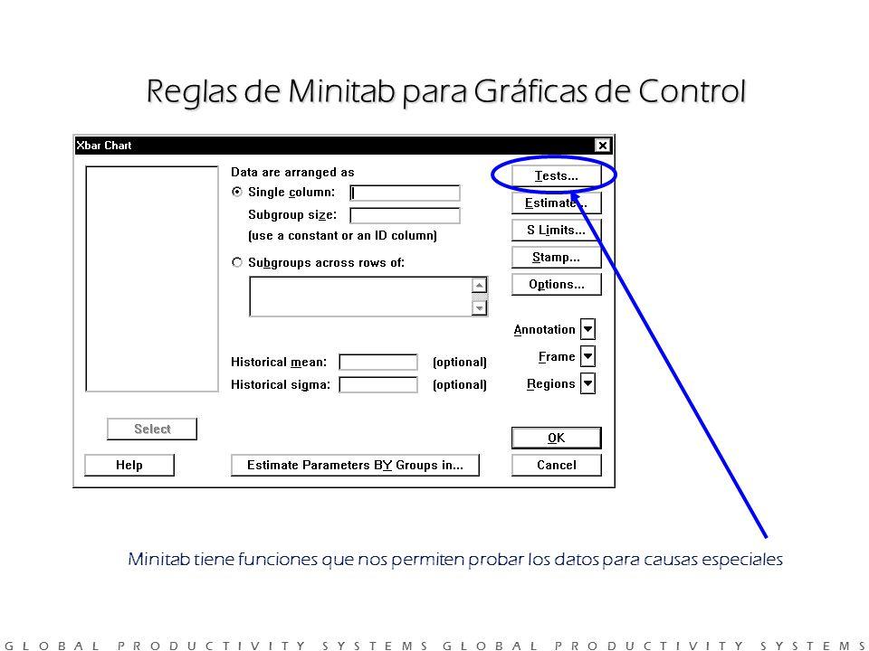 G L O B A L P R O D U C T I V I T Y S Y S T E M S G L O B A L P R O D U C T I V I T Y S Y S T E M S Minitab tiene funciones que nos permiten probar los datos para causas especiales Reglas de Minitab para Gráficas de Control