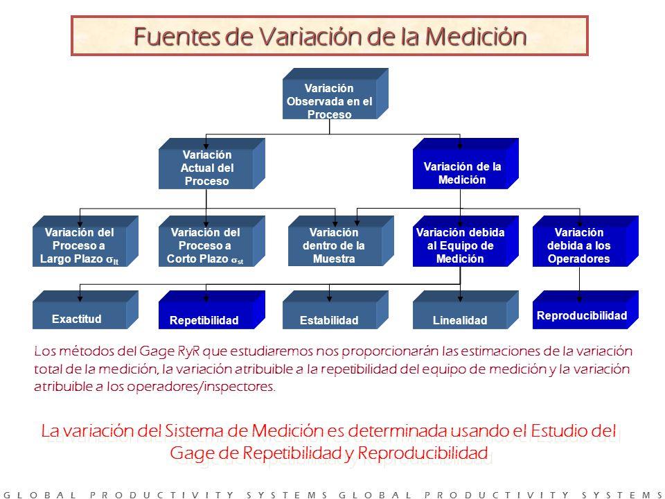 G L O B A L P R O D U C T I V I T Y S Y S T E M S G L O B A L P R O D U C T I V I T Y S Y S T E M S La variación del Sistema de Medición es determinada usando el Estudio del Gage de Repetibilidad y Reproducibilidad Variación Observada en el Proceso Variación Actual del Proceso Variación de la Medición Variación del Proceso a Largo Plazo lt Variación del Proceso a Corto Plazo st Variación dentro de la Muestra Variación debida al Equipo de Medición Variación debida a los Operadores Exactitud Linealidad Reproducibilidad EstabilidadRepetibilidad Fuentes de Variación de la Medición Los métodos del Gage RyR que estudiaremos nos proporcionarán las estimaciones de la variación total de la medición, la variación atribuible a la repetibilidad del equipo de medición y la variación atribuible a los operadores/inspectores.