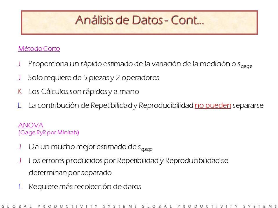 G L O B A L P R O D U C T I V I T Y S Y S T E M S G L O B A L P R O D U C T I V I T Y S Y S T E M S J Proporciona un rápido estimado de la variación de la medición o s gage JSolo requiere de 5 piezas y 2 operadores KLos Cálculos son rápidos y a mano LLa contribución de Repetibilidad y Reproducibilidad no pueden separarse Análisis de Datos - Cont...