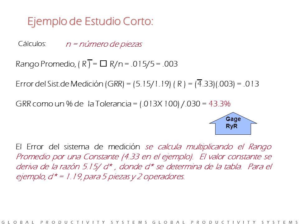 G L O B A L P R O D U C T I V I T Y S Y S T E M S G L O B A L P R O D U C T I V I T Y S Y S T E M S Gage RyR El Error del sistema de medición se calcula multiplicando el Rango Promedio por una Constante (4.33 en el ejemplo).