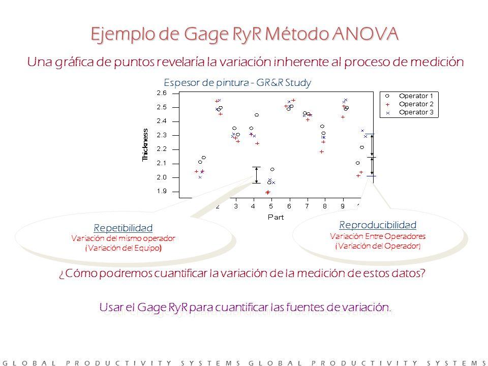 G L O B A L P R O D U C T I V I T Y S Y S T E M S G L O B A L P R O D U C T I V I T Y S Y S T E M S Una gráfica de puntos revelaría la variación inherente al proceso de medición Espesor de pintura - GR&R Study Repetibilidad Variación del mismo operador (Variación del Equipo ) Repetibilidad Variación del mismo operador (Variación del Equipo ) ¿Cómo podremos cuantificar la variación de la medición de estos datos.