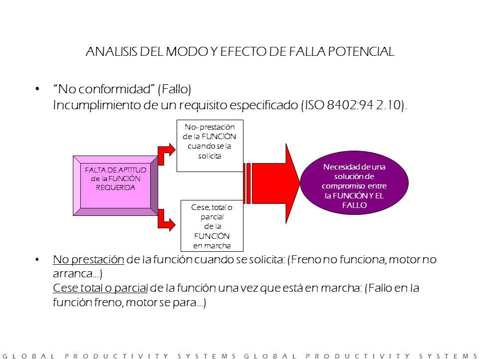 G L O B A L P R O D U C T I V I T Y S Y S T E M S G L O B A L P R O D U C T I V I T Y S Y S T E M S No conformidad (Fallo) Incumplimiento de un requisito especificado (ISO 8402:94 2.10).