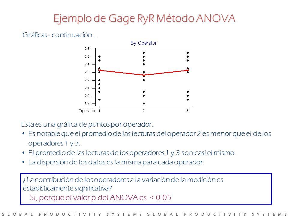 G L O B A L P R O D U C T I V I T Y S Y S T E M S G L O B A L P R O D U C T I V I T Y S Y S T E M S Esta es una gráfica de puntos por operador.
