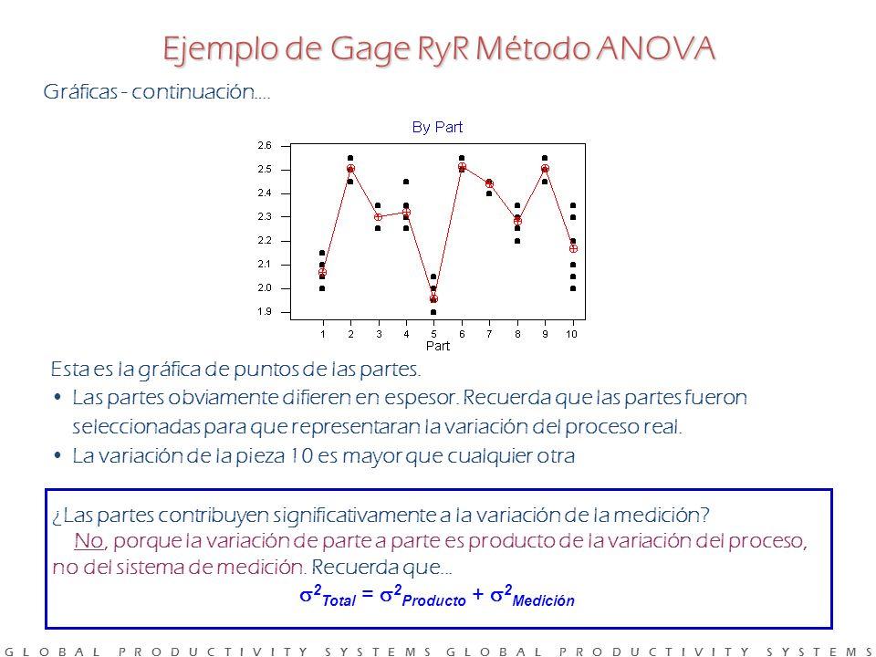 G L O B A L P R O D U C T I V I T Y S Y S T E M S G L O B A L P R O D U C T I V I T Y S Y S T E M S Esta es la gráfica de puntos de las partes.