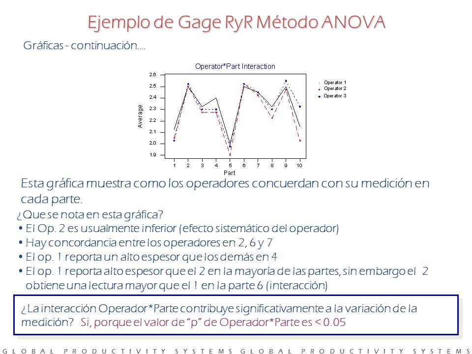 G L O B A L P R O D U C T I V I T Y S Y S T E M S G L O B A L P R O D U C T I V I T Y S Y S T E M S Esta gráfica muestra como los operadores concuerdan con su medición en cada parte.