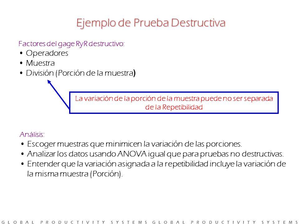 G L O B A L P R O D U C T I V I T Y S Y S T E M S G L O B A L P R O D U C T I V I T Y S Y S T E M S Factores del gage RyR destructivo: Operadores Muestra División (Porción de la muestra ) La variación de la porción de la muestra puede no ser separada de la Repetibilidad Análisis: Escoger muestras que minimicen la variación de las porciones.