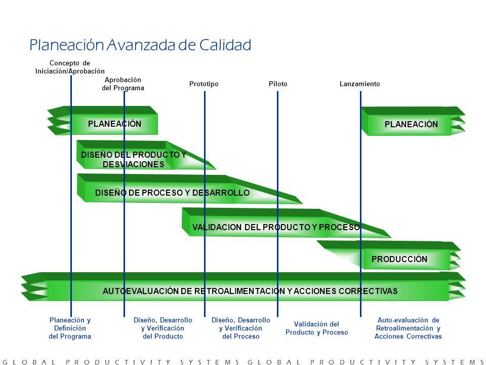 G L O B A L P R O D U C T I V I T Y S Y S T E M S G L O B A L P R O D U C T I V I T Y S Y S T E M S Concepto de Iniciación/Aprobación Aprobación del Programa PrototipoPilotoLanzamiento Planeación y Definición del Programa Diseño, Desarrollo y Verificación del Producto Diseño, Desarrollo y Verificación del Proceso Validación del Producto y Proceso Auto-evaluación de Retroalimentación y Acciones Correctivas PLANEACIÓN DISEÑO DEL PRODUCTO Y DESVIACIONES PRODUCCIÓN PLANEACIÓN AUTOEVALUACIÓN DE RETROALIMENTACION Y ACCIONES CORRECTIVAS VALIDACION DEL PRODUCTO Y PROCESO DISEÑO DE PROCESO Y DESARROLLO Planeación Avanzada de Calidad