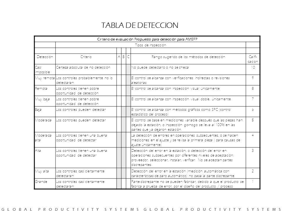 G L O B A L P R O D U C T I V I T Y S Y S T E M S G L O B A L P R O D U C T I V I T Y S Y S T E M S TABLA DE DETECCION Criterio de evaluación Propuesto para detección para AMEFP Tipos de inspección DetecciónCriterioABCRango sugerido de los métodos de detecciónCalifi- cacion Casi Imposible Certeza absoluta de no detecciónNo puede detectarlo o no se checa10 Muy remotaLos controles probablemente no lo detectaran El control se alcanza con verificaciones indirectas o revisiones aleatorias 9 RemotaLos controles tienen pobre oportunidad de detección El control se alcanza con inspección visual únicamente8 Muy bajaLos controles tienen pobre oportunidad de detección El control se alcanza con inspección visual doble, únicamente7 BajaLos controles pueden detectarEl control se alcanza con métodos gráficos como SPC (control estadístico del proceso) 6 ModeradaLos controles pueden detectarEl control se base en mediciones variable después que las piezas han dejado la estación, o inspección go-nogo se lleva al 100% en las partes que ya dejaron estación.