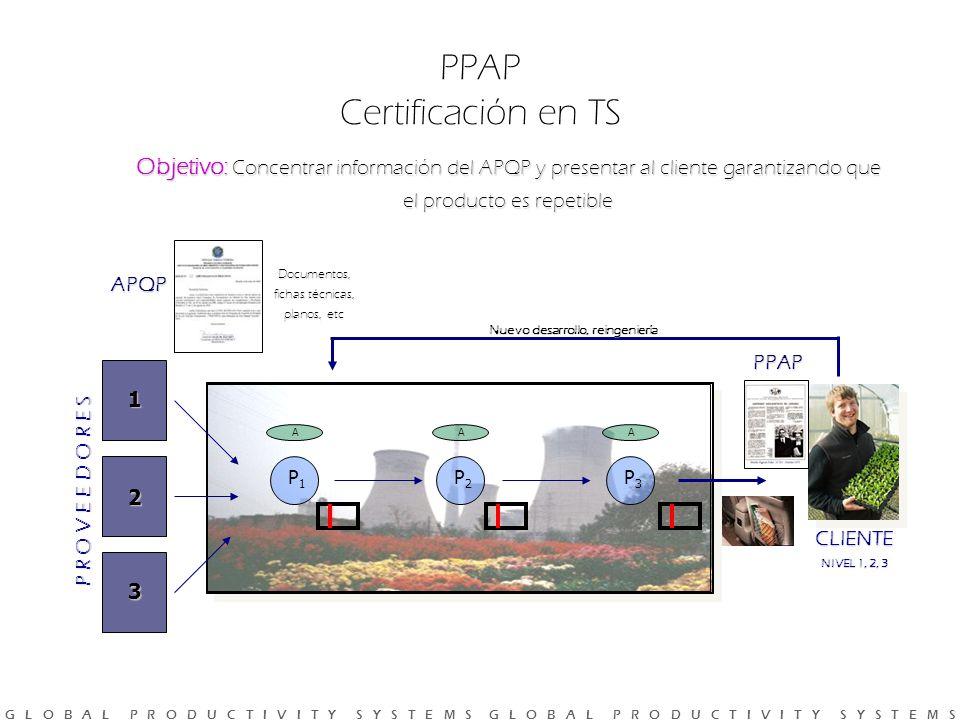 G L O B A L P R O D U C T I V I T Y S Y S T E M S G L O B A L P R O D U C T I V I T Y S Y S T E M S Objetivo: Concentrar información del APQP y presentar al cliente garantizando que el producto es repetible PPAP Certificación en TS PPAP P R O V E E D O R E S 1 2 3 P1P1 P2P2 P3P3 AAA CLIENTE NIVEL 1, 2, 3 Nuevo desarrollo, reingeniería Documentos, fichas técnicas, planos, etc APQP
