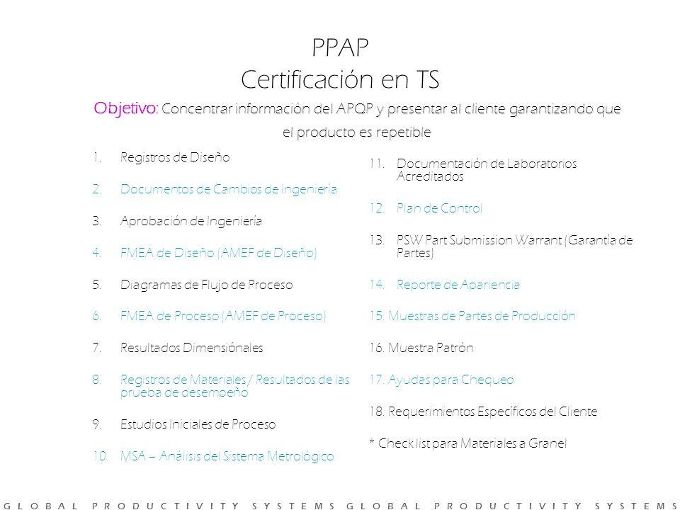 G L O B A L P R O D U C T I V I T Y S Y S T E M S G L O B A L P R O D U C T I V I T Y S Y S T E M S Objetivo: Concentrar información del APQP y presentar al cliente garantizando que el producto es repetible PPAP Certificación en TS 1.Registros de Diseño 2.Documentos de Cambios de Ingeniería 3.Aprobación de Ingeniería 4.FMEA de Diseño (AMEF de Diseño) 5.Diagramas de Flujo de Proceso 6.FMEA de Proceso (AMEF de Proceso) 7.Resultados Dimensiónales 8.Registros de Materiales / Resultados de las prueba de desempeño 9.Estudios Iniciales de Proceso 10.MSA – Análisis del Sistema Metrológico 11.Documentación de Laboratorios Acreditados 12.Plan de Control 13.PSW Part Submission Warrant (Garantía de Partes) 14.Reporte de Apariencia 15.