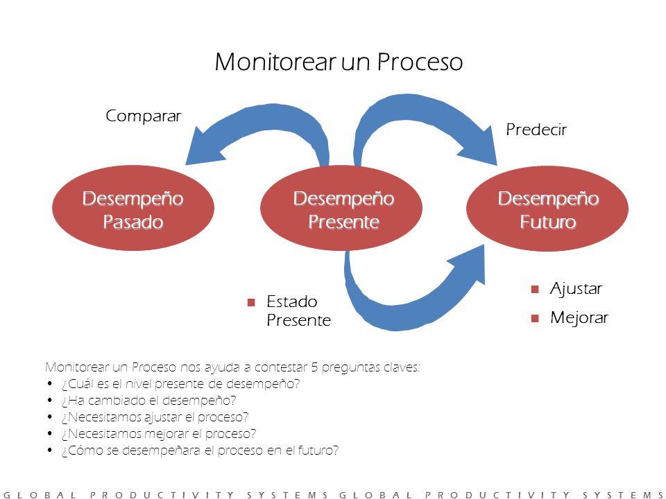 G L O B A L P R O D U C T I V I T Y S Y S T E M S G L O B A L P R O D U C T I V I T Y S Y S T E M S Monitorear un Proceso DesempeñoFuturo Ajustar Mejorar Desempeño Pasado Comparar Estado Presente Predecir Desempeño Presente Monitorear un Proceso nos ayuda a contestar 5 preguntas claves: ¿Cuál es el nivel presente de desempeño.