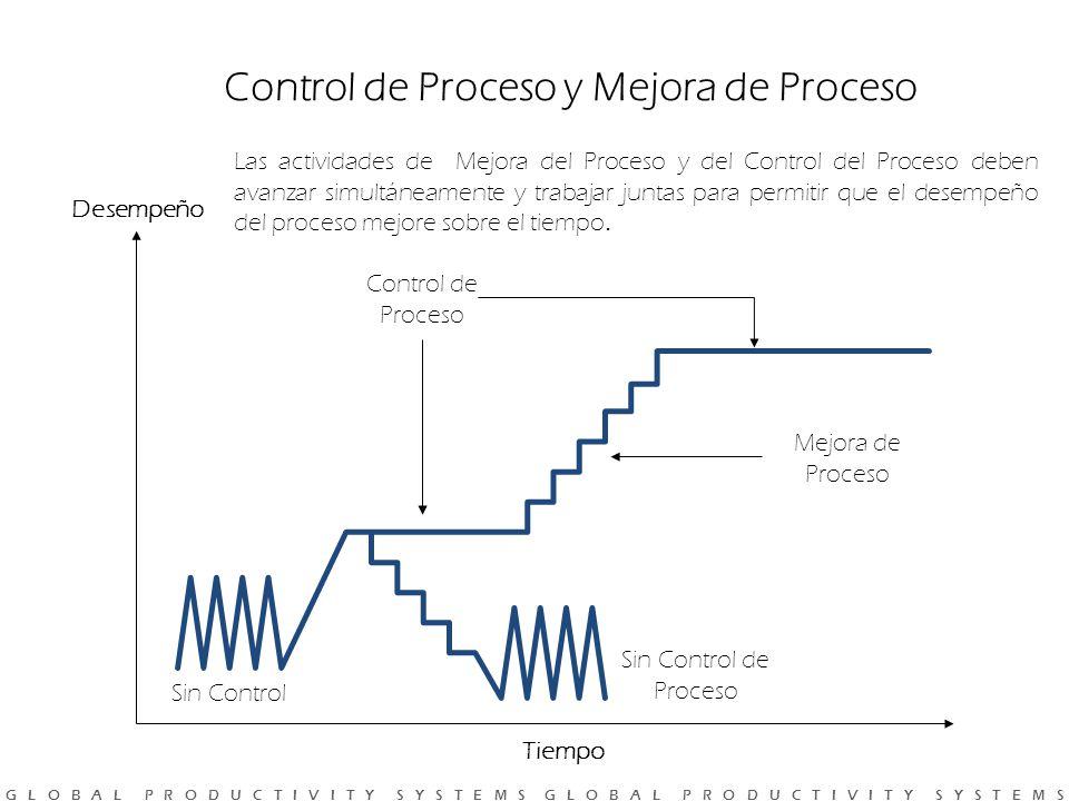G L O B A L P R O D U C T I V I T Y S Y S T E M S G L O B A L P R O D U C T I V I T Y S Y S T E M S Control de Proceso y Mejora de Proceso Tiempo Desempeño Sin Control Sin Control de Proceso Control de Proceso Mejora de Proceso Las actividades de Mejora del Proceso y del Control del Proceso deben avanzar simultáneamente y trabajar juntas para permitir que el desempeño del proceso mejore sobre el tiempo.