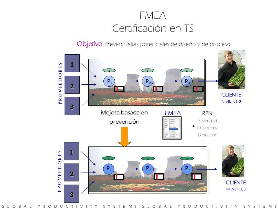 G L O B A L P R O D U C T I V I T Y S Y S T E M S G L O B A L P R O D U C T I V I T Y S Y S T E M S Objetivo: Prevenir fallas potenciales de diseño y de proceso FMEA Certificación en TS P R O V E E D O R E S 1 2 3 P1P1 P2P2 P3P3 AAA CLIENTE NIVEL 1, 2, 3 P R O V E E D O R E S 1 2 3 P1P1 A P2P2 A P3P3 A FMEA RPN:SeveridadOcurrenciaDetección Mejora basada en prevención CLIENTE NIVEL 1, 2, 3