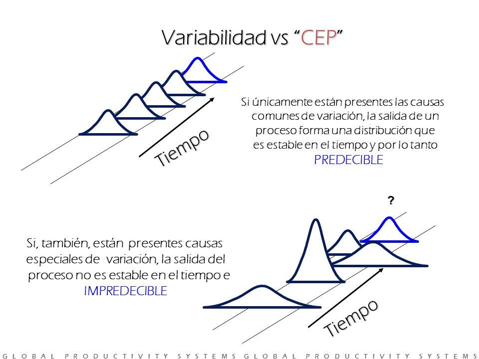 G L O B A L P R O D U C T I V I T Y S Y S T E M S G L O B A L P R O D U C T I V I T Y S Y S T E M S Variabilidad vs CEP Tiempo Tiempo Si únicamente están presentes las causas comunes de variación, la salida de un proceso forma una distribución que es estable en el tiempo y por lo tanto PREDECIBLE Si, también, están presentes causas especiales de variación, la salida del proceso no es estable en el tiempo e IMPREDECIBLE ?