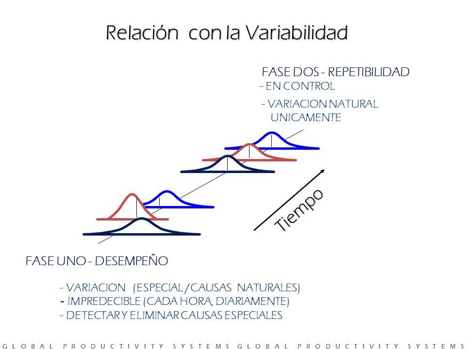 G L O B A L P R O D U C T I V I T Y S Y S T E M S G L O B A L P R O D U C T I V I T Y S Y S T E M S FASE UNO - DESEMPEÑO - VARIACION (ESPECIAL /CAUSAS NATURALES) - IMPREDECIBLE (CADA HORA, DIARIAMENTE) - DETECTAR Y ELIMINAR CAUSAS ESPECIALES FASE DOS - REPETIBILIDAD - EN CONTROL - VARIACION NATURAL UNICAMENTE Tiempo Relación con la Variabilidad