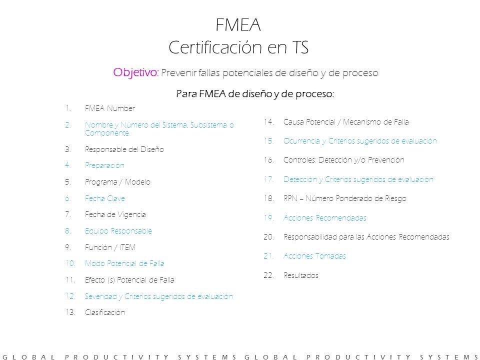 G L O B A L P R O D U C T I V I T Y S Y S T E M S G L O B A L P R O D U C T I V I T Y S Y S T E M S Objetivo: Prevenir fallas potenciales de diseño y de proceso Para FMEA de diseño y de proceso: FMEA Certificación en TS 1.FMEA Number 2.Nombre y Número del Sistema, Subsistema o Componente 3.Responsable del Diseño 4.Preparación 5.Programa / Modelo 6.Fecha Clave 7.Fecha de Vigencia 8.Equipo Responsable 9.Función / ITEM 10.Modo Potencial de Falla 11.Efecto (s) Potencial de Falla 12.Severidad y Criterios sugeridos de evaluación 13.Clasificación 14.Causa Potencial / Mecanismo de Falla 15.Ocurrencia y Criterios sugeridos de evaluación 16.Controles: Detección y/o Prevención 17.Detección y Criterios sugeridos de evaluación 18.RPN – Número Ponderado de Riesgo 19.Acciones Recomendadas 20.Responsabilidad para las Acciones Recomendadas 21.Acciones Tomadas 22.Resultados