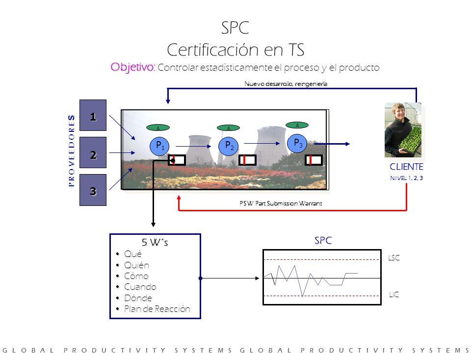 G L O B A L P R O D U C T I V I T Y S Y S T E M S G L O B A L P R O D U C T I V I T Y S Y S T E M S Objetivo: Controlar estadísticamente el proceso y el producto SPC Certificación en TS Nuevo desarrollo, reingeniería SPC LSC LIC P R O V E E D O R E S 1 2 3 P1P1 A P2P2 A P3P3 A PSW Part Submission Warrant 5 W´s QuéQué QuiénQuién CómoCómo CuandoCuando DóndeDónde Plan de ReacciónPlan de Reacción CLIENTE NIVEL 1, 2, 3