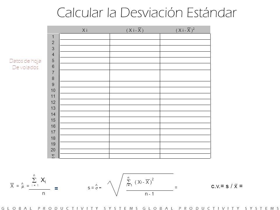 G L O B A L P R O D U C T I V I T Y S Y S T E M S G L O B A L P R O D U C T I V I T Y S Y S T E M S Calcular la Desviación Estándar n ( X i - X ) 2 s = i = 1 = n - 1 ^ X = = i = 1 n ^ X i n X i ( X i - X )( X i - X ) 2 1 2 3 4 5 6 7 8 9 10 11 12 13 14 15 16 17 18 19 20 Datos de hoja De volados = c.v.= s / x =