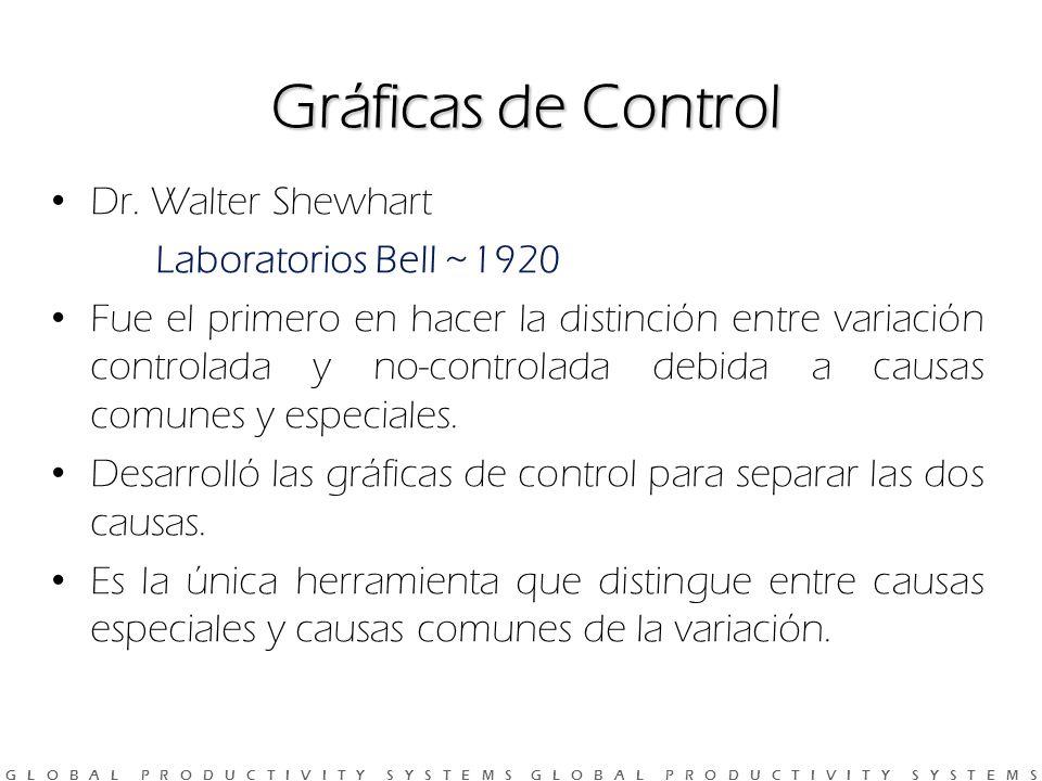 G L O B A L P R O D U C T I V I T Y S Y S T E M S G L O B A L P R O D U C T I V I T Y S Y S T E M S Gráficas de Control Dr.