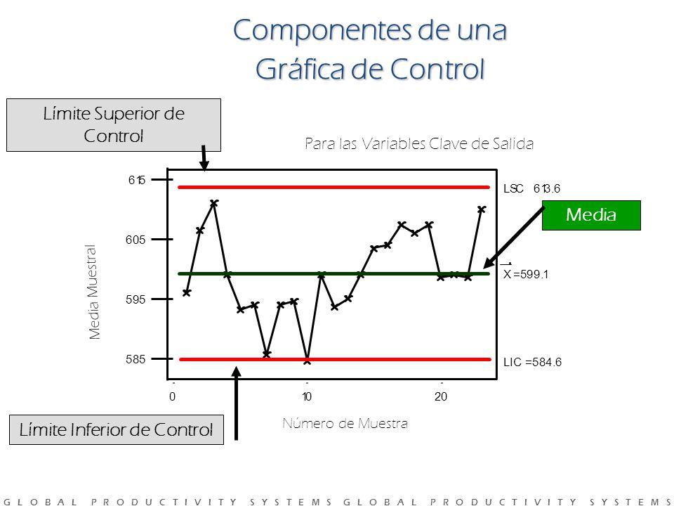 G L O B A L P R O D U C T I V I T Y S Y S T E M S G L O B A L P R O D U C T I V I T Y S Y S T E M S Componentes de una Gráfica de Control Límite Inferior de Control Media 20100 615 605 595 585 599.1 C613.6 LIC=584.6 Límite Superior de Control Número de Muestra Media Muestral Para las Variables Clave de Salida X= LS