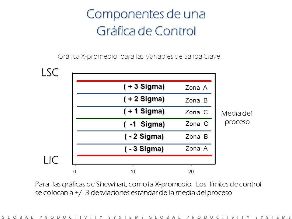 G L O B A L P R O D U C T I V I T Y S Y S T E M S G L O B A L P R O D U C T I V I T Y S Y S T E M S 20100 ( + 3 Sigma) ( + 2 Sigma) ( + 1 Sigma) ( -1 Sigma) ( - 2 Sigma) ( - 3 Sigma) LSC LIC Para las gráficas de Shewhart, como la X-promedio.