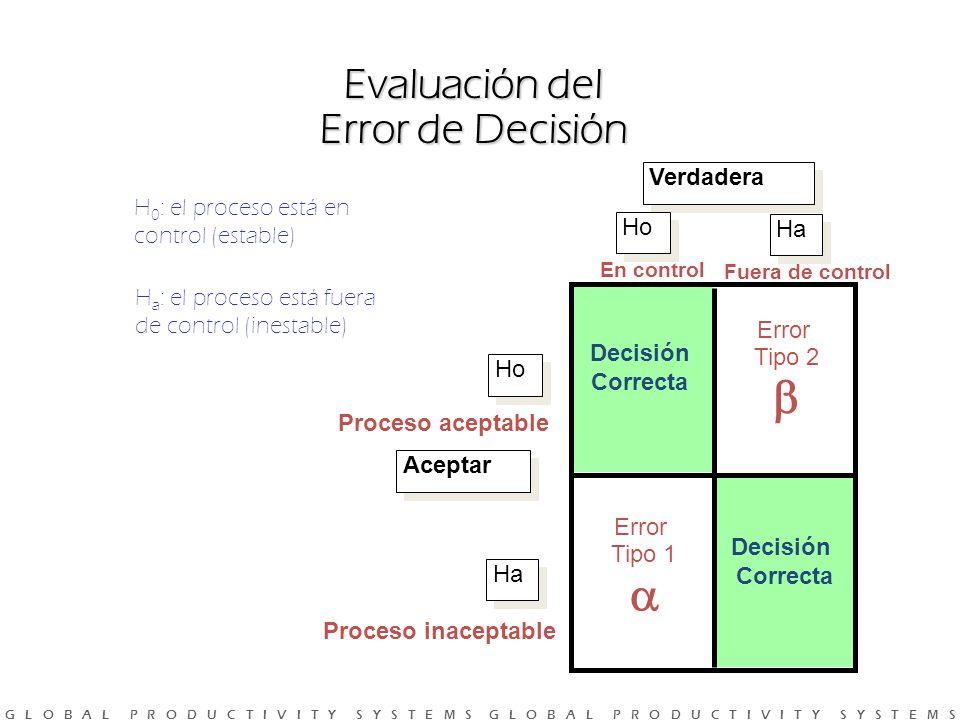 G L O B A L P R O D U C T I V I T Y S Y S T E M S G L O B A L P R O D U C T I V I T Y S Y S T E M S Evaluación del Error de Decisión H 0 : el proceso está en control (estable) H a : el proceso está fuera de control (inestable) Proceso aceptable Proceso inaceptable Aceptar Verdadera Ho Ha Ho Ha Error Tipo 1 Error Tipo 2 Decisión Correcta Decisión Correcta En control Fuera de control