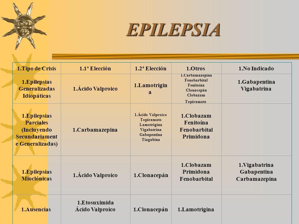 EPILEPSIA 1.Tipo de Crisis1.1ª Elección1.2ª Elección1.Otros 1.No Indicado 1.Epilepsias Generalizadas Idiopáticas 1.Ácido Valproico 1.Lamotrigin a 1.Ca