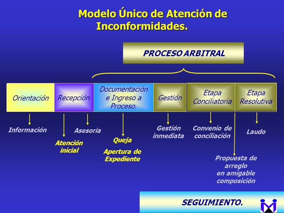 Modelo Único de Atención de Inconformidades. Modelo Único de Atención de Inconformidades. Propuesta de arreglo en amigable composición Laudo Etapa Res